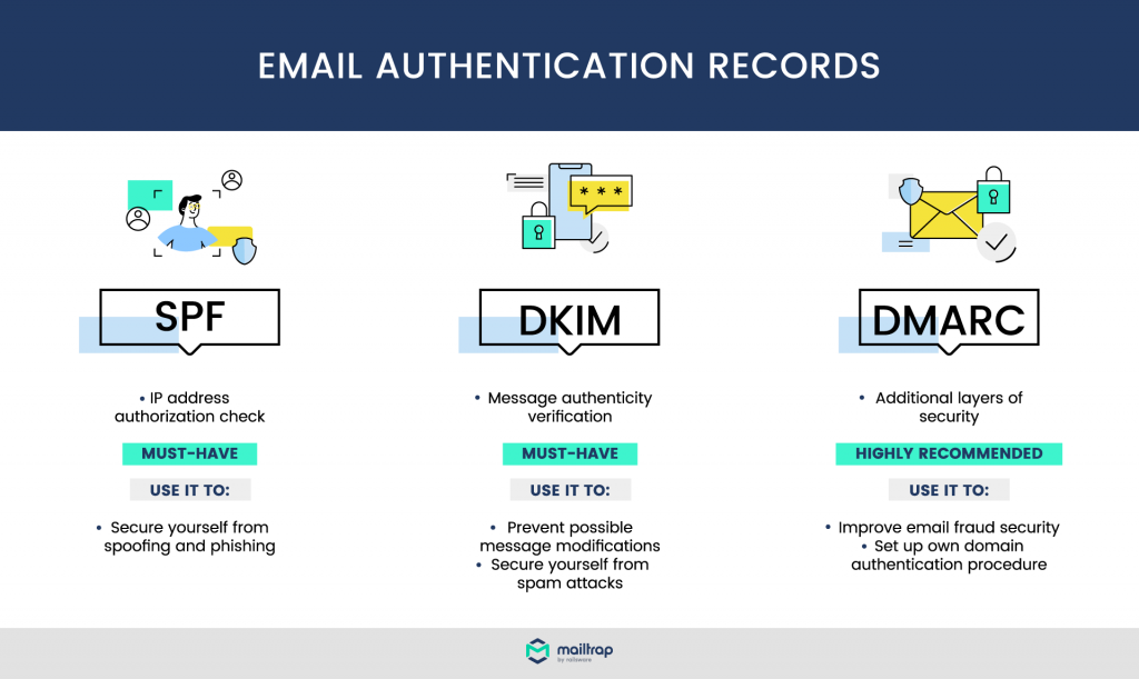 Email Authentication Records